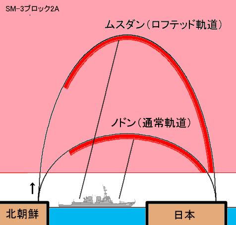 SM-3ブロック2A