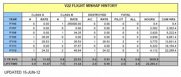 CV22事故率