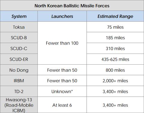 北朝鮮の軍事力2013