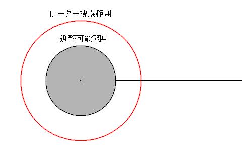 弾道ミサイル防衛