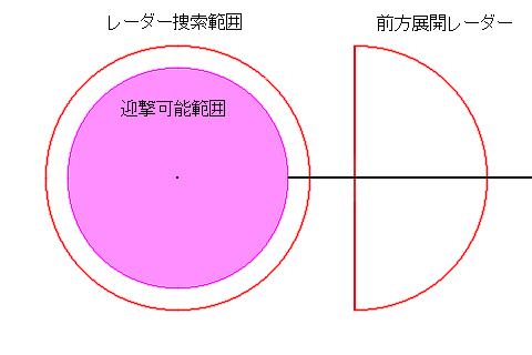 弾道ミサイル防衛ローンチ・オン・リモート