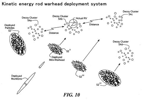 運動エネルギーロッド弾頭散開システム