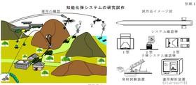 知能化弾システム