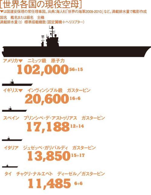 朝日新聞の変な空母比較図・「メダカの学校」軽空母編